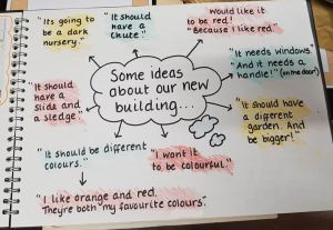 some ideas about our new building: its going to be a dark nursery. it should have a chute. would like it to be red because i like red. it needs windows and it needs a handle on the door. it should have a different garden and be bigger. i want it to be colourful. i like orange and red they are both my favourite colours. it should be different colours. it should have a slide and a sledge.