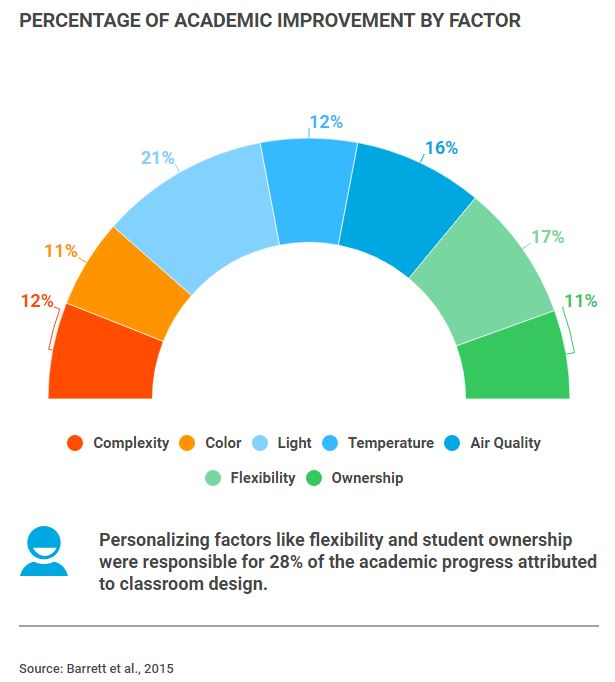 Source: Barrett et al., 2015. Chart: percentage of academic improvement by factor: complexity 12%, colour 11%, light 21%, temperature 12%, air quality 16%, flexibility 17%, ownership 11%. personalising factors like flexibility and student ownership were responsible for 28% of the academic progress attributed to classroom design.