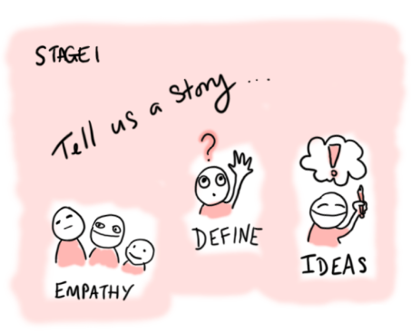 Stage 1, tell us a story including empathy, defining and ideas
