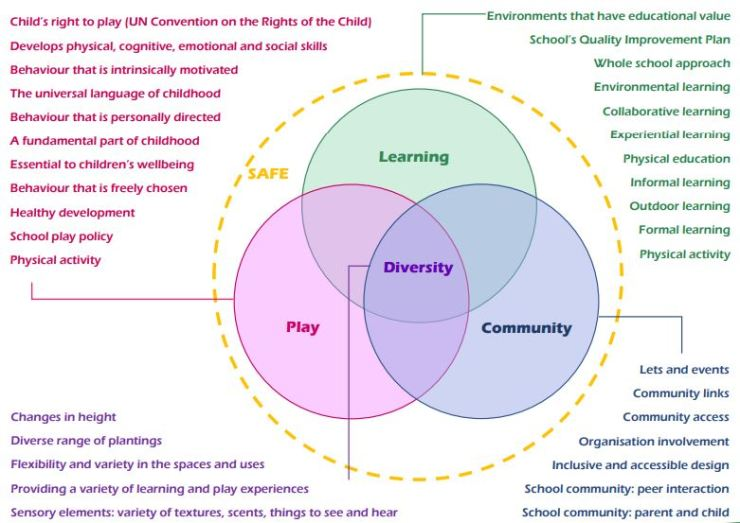 Venn diagram showing equal parts of learning, play and community, with diversity in the centre and safety around the three